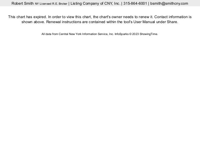 Housing Market Trends Cicero New York Listing Company Of